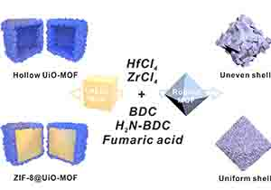 Uncovering Factors Governing Complex MOF Construction