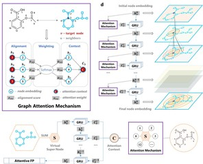 AI Molecular Representation Method Gives Chemical Insights from Drug Discovery Data
