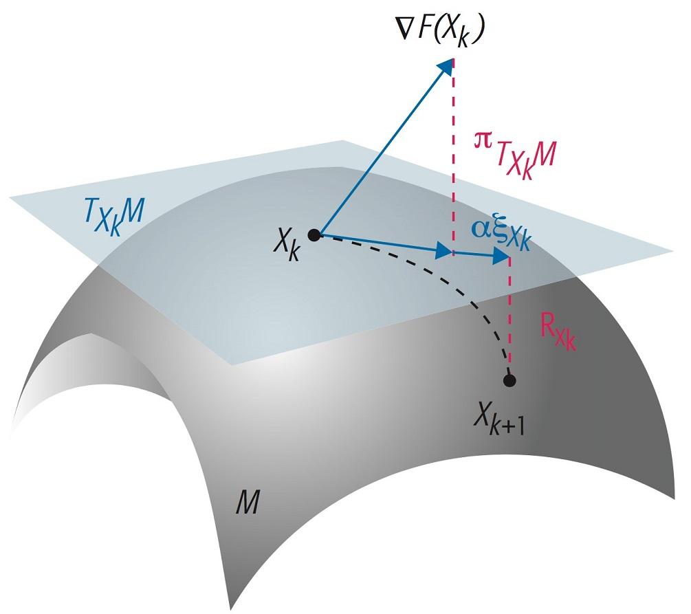 图三,黎曼优化算法