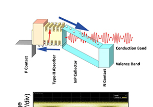 Fastest 2-Micron Waveband High-Speed Photodetector Demonstrated