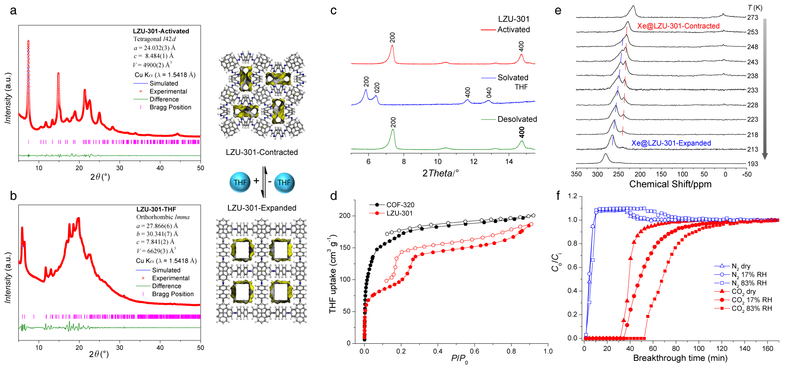 Zhang Yuebiao S Group Discovered A Breathing Covalent Organic Framework