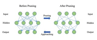 Wang Hao's research group at SIST propose an efficient algorithm for deep neural network model compression